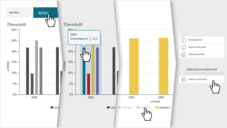 Highcharts Funktionen